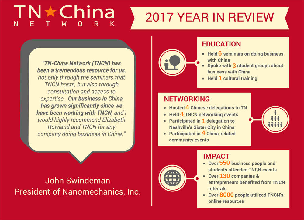 TNCN 2017 Year in Review