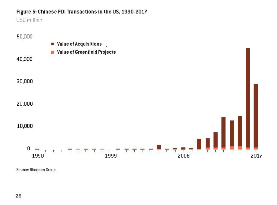 Rhodium Chinese FDI in US 2017 chart